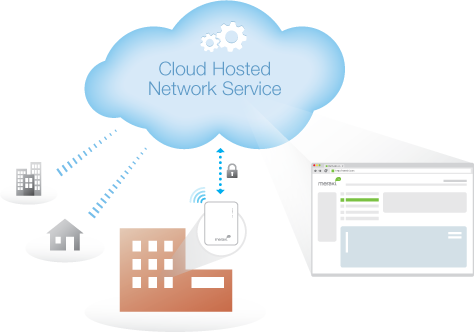 Learn more about the Meraki Enterprise Cloud Controller